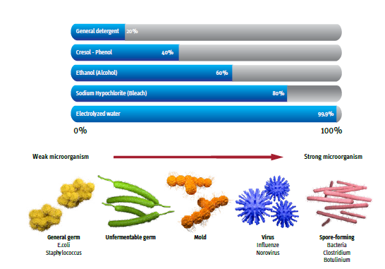 chart for effectiveness of hydrochlorous acid. General detergent 20%. Cresol - Phenol 40%. Ethanol 60%. Sodium Hypochlorite (Bleach) 80%. Electrolysed water (Hypochlorous acid) 99.9%